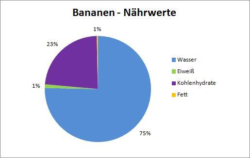 Bananen Nährwerte