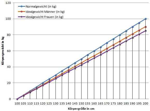 Diagramm: Normalgewicht und Idealgewicht nach der Broca Formel