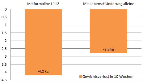 Studie Wirkung formoline L112