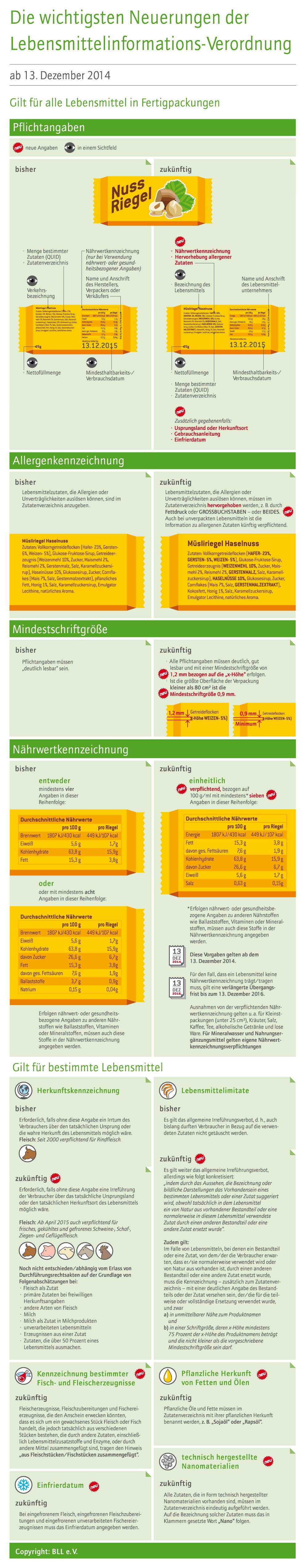 Infografik LMIV
