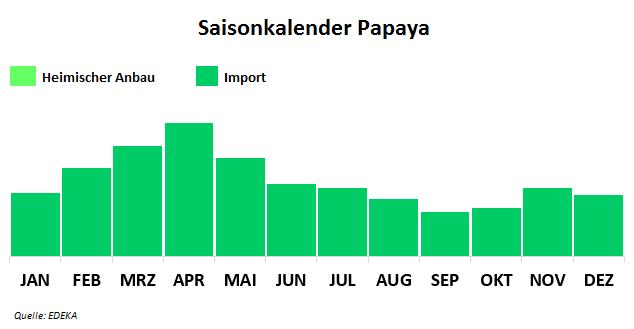 Saisonkalender Papaya
