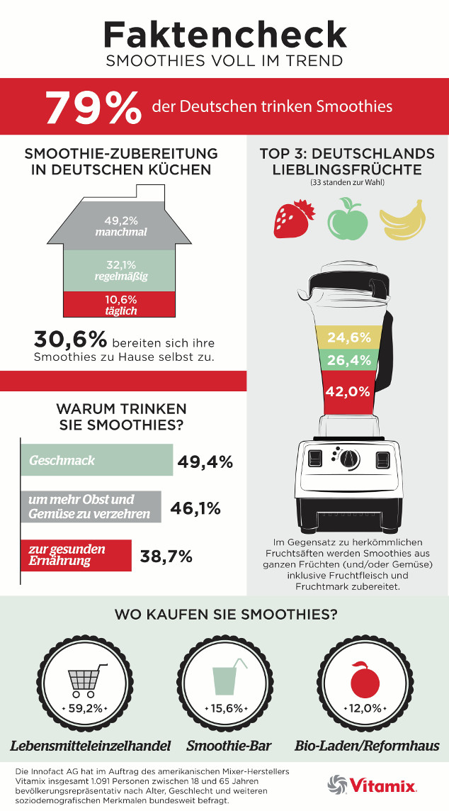 Vitamix Umfrage: Faktencheck Smoothies