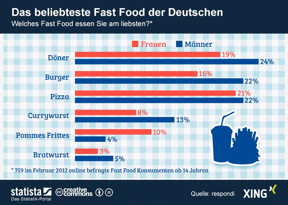 Das beliebteste Fast-Food der Deutschen