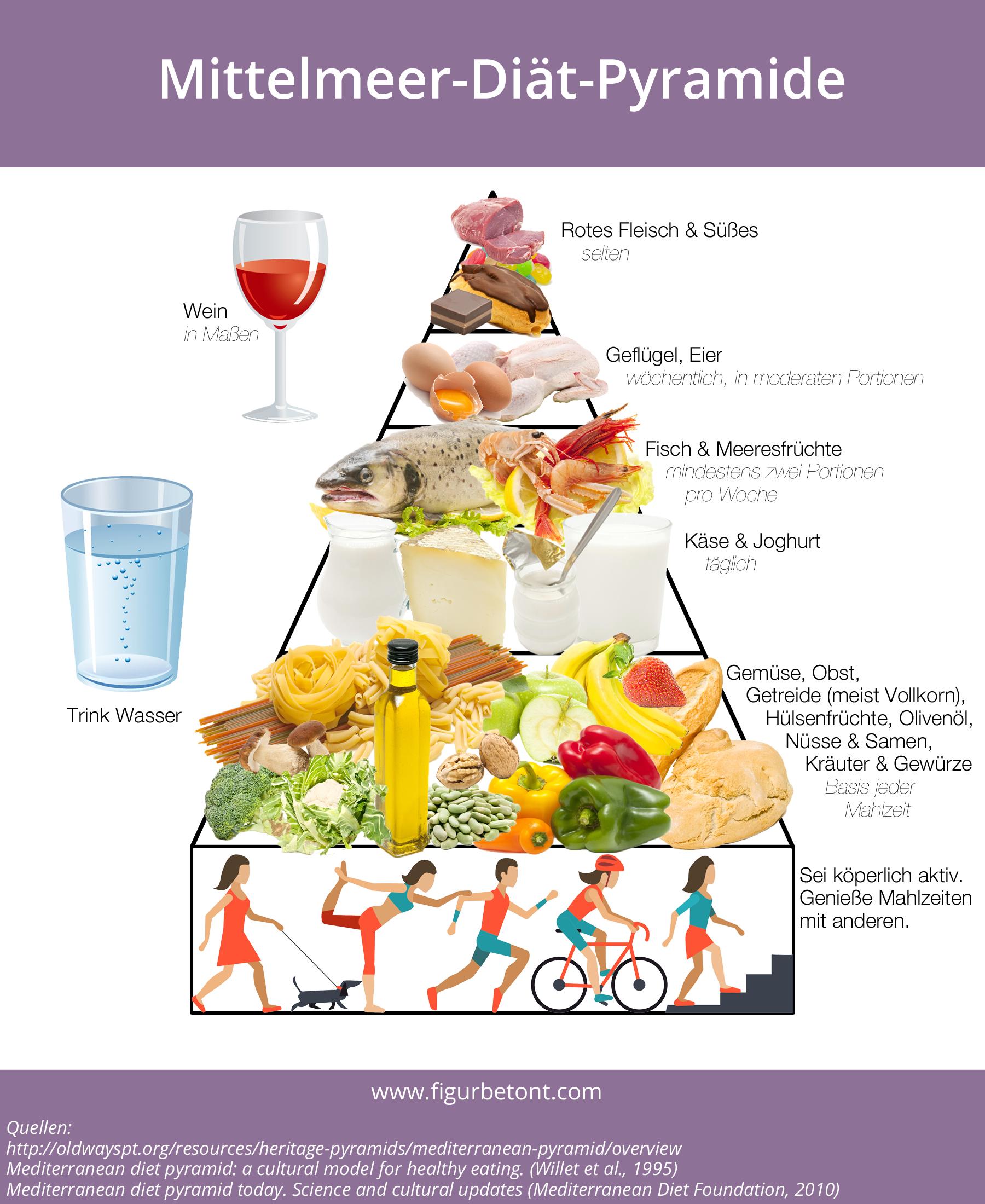 Wöchentlicher Diätplan zur Gewichtsreduktion in Indien