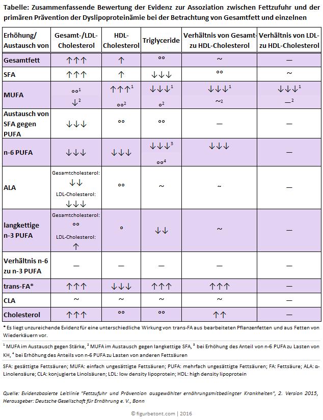 Fettzufuhr und Prävention der Dyslipoproteinämie