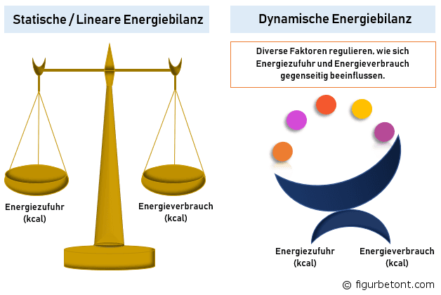 Statische vs. dynamische Energiebilanz